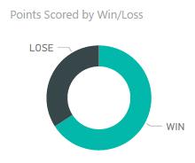 powerbi-points-scored