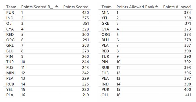 Power Football League Team Stats