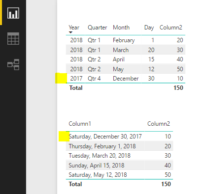 Power BI Dates in Column Chart Issue - Carl de Souza